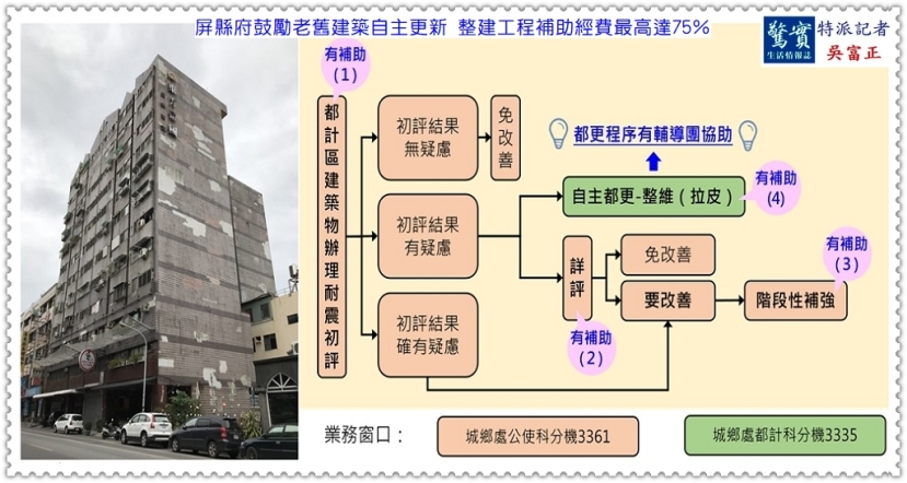 20190515b(驚實報)-屏縣府鼓勵老舊建築自主更新 整建工程補助經費最高達75%-01